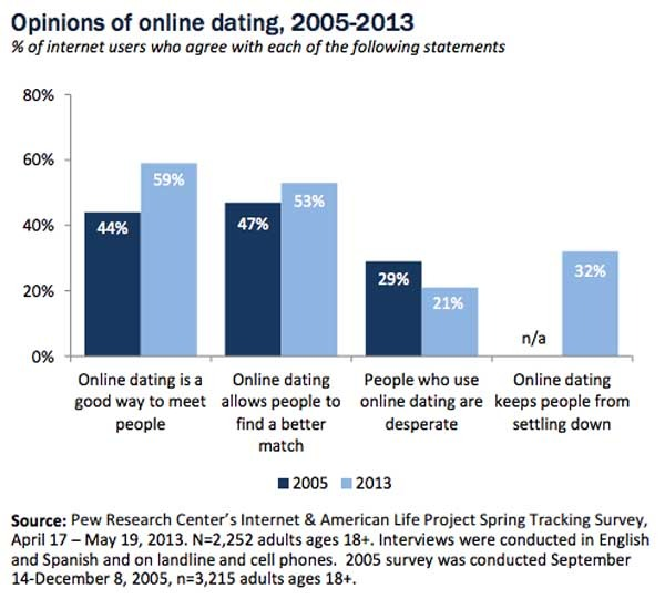 Online matchmaking is a better system than traditional dating