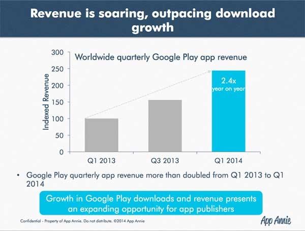 google play beneficios 2,4