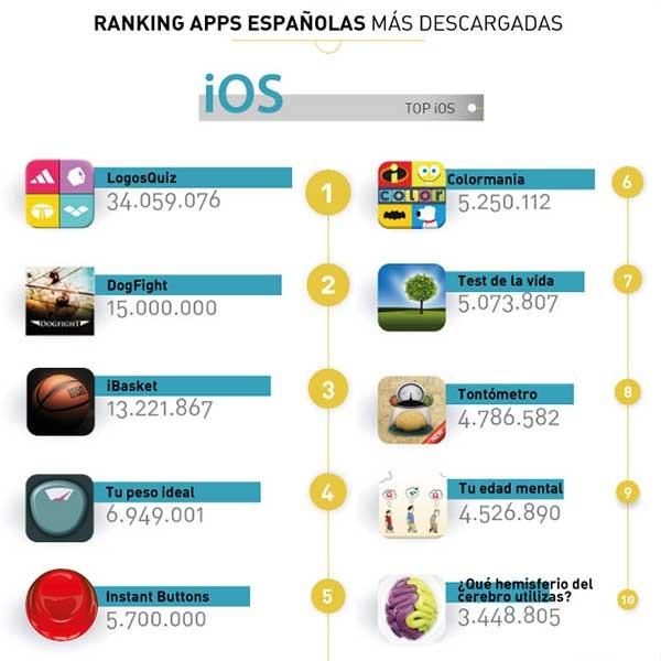 apps ios españolas