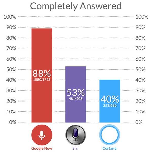 comparativa asistentes por voz