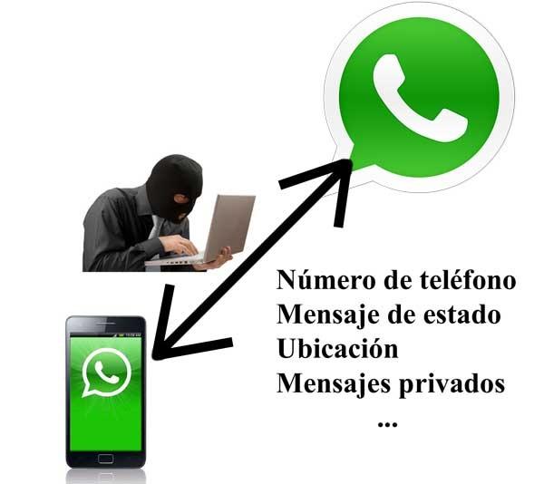whatsapp snapchat diferencias