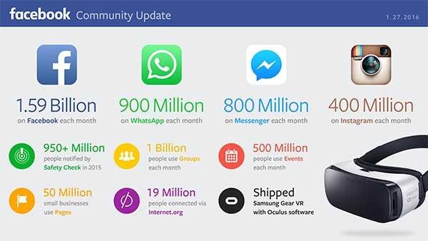 whatsapp 900 millones de usuarios