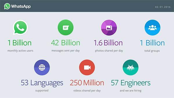 whatsapp mil millones