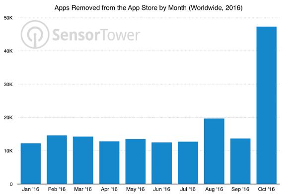 aplicaciones apple ios eliminadas