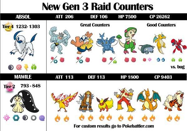 4 claves para hacerte con Absol y Mawile en Pokémon GO ...