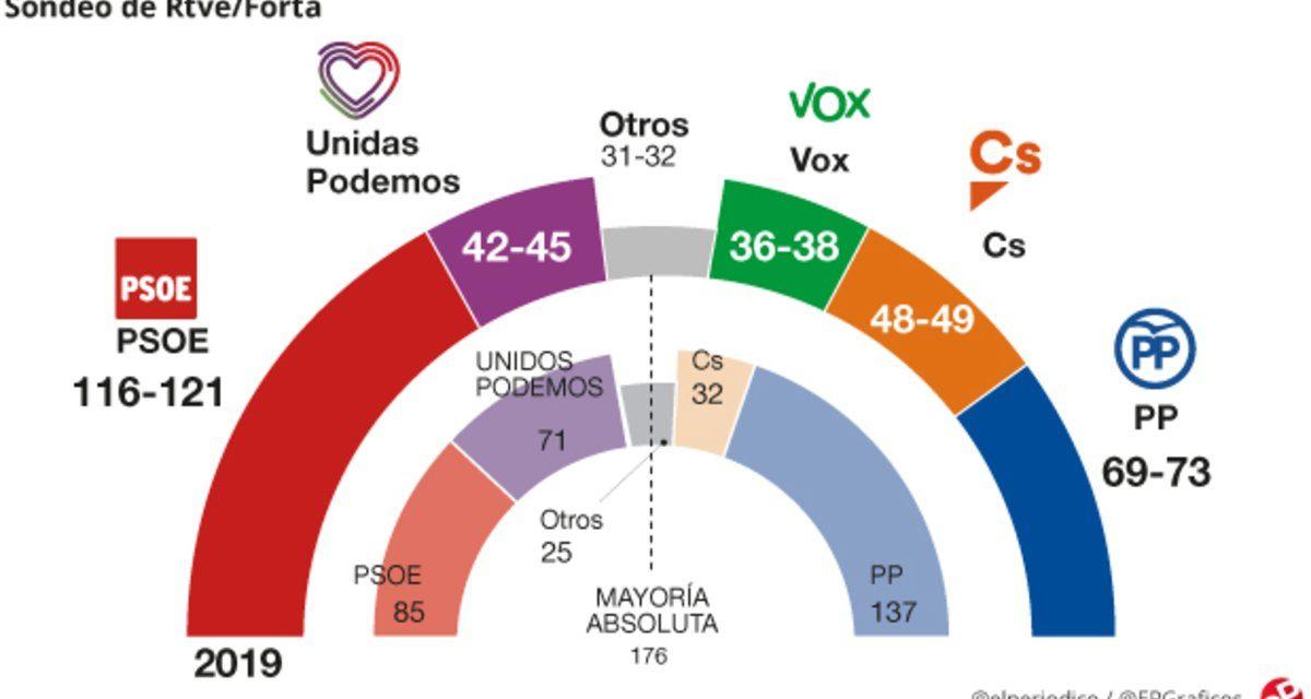 28A Elecciones Generales 2019, una app para revisar los datos de las votaciones
