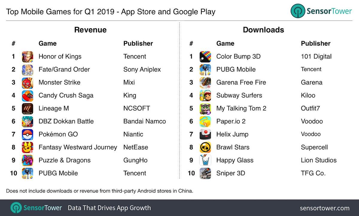 Q1 2019 Top ingresos juegos